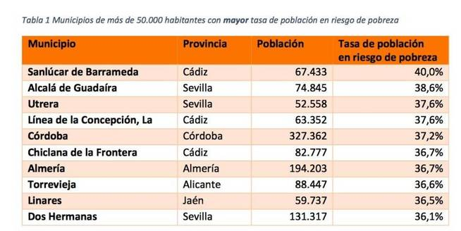 Andalucía, epicentro de la miseria andaluza